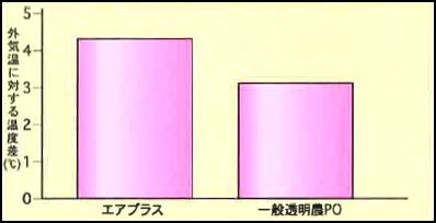 保温効果データ比較