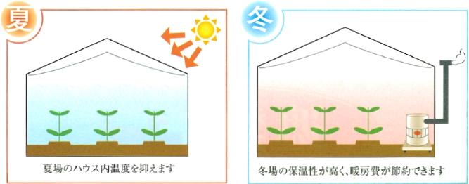 マリエース遮熱プラスの効果イメージ