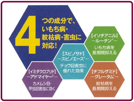 シャリオ箱粒剤の4つの成分